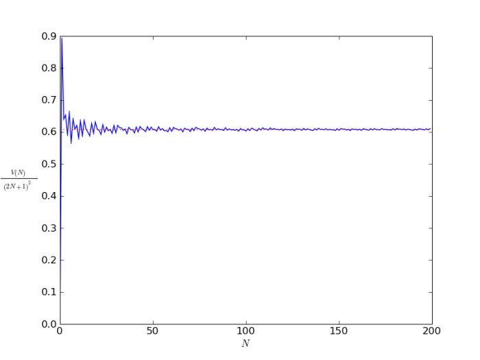 Fraction of visible points for NxN squares, plotted for N≤200