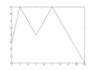 p^2 mod 10